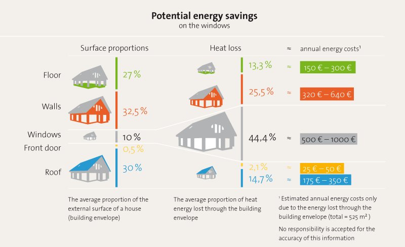 Grafik zum Energiesparpetential von Rollläden
